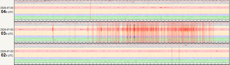 Piton de La Fournaise -  The seismic crisis started on July 3, 2020 at 07:20 local time, ended around 08:00 (local time) - Doc. OVPF