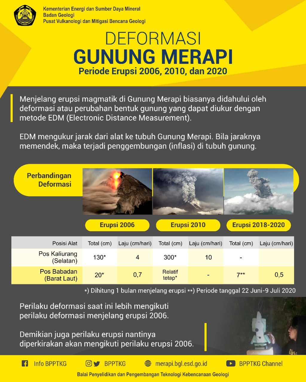 Merapi - deformation for the periods 2006,2010 and 2018-2020 - Doc. BPPTKG