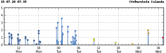 Vatnajökull / Bárðarbunga - magnitude of the earthquakes on 15.07.2020 - the two earthquakes of more than M3 in the night of 13-14.07.2020 - Doc. IMO