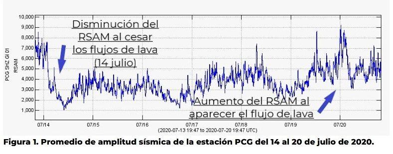 Pacaya - diminution du RSAM entre le 14 et le 20 juillet et augmentation à partir du 20 au matin - Doc. Insivumeh