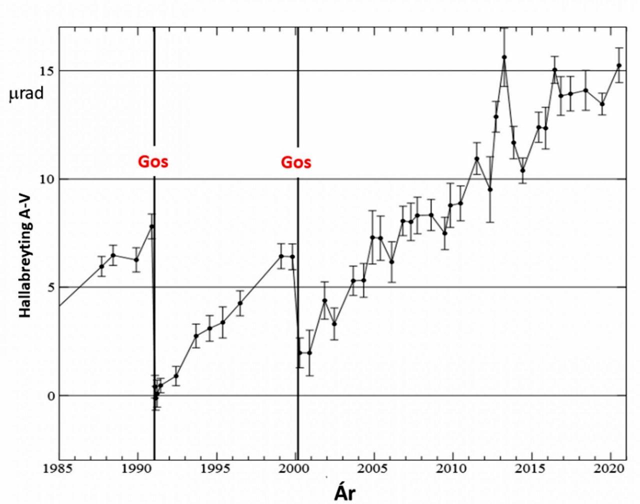 Hekla – graphique montrant les changements d'élévation au pied du volcan (axe des Y: élévation – axe des X: date en année) les éruptions de 1991 et 2000 sont marquées par «GOS» - Doc. Institute of Earth Sciences – University of Iceland