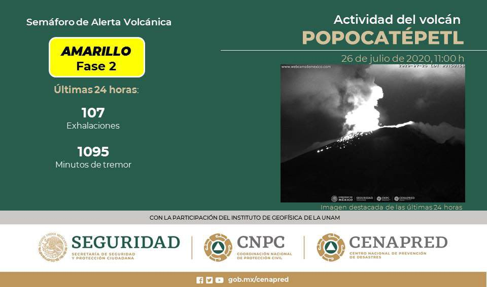 Popocatépetl - table summarizing the activity of the last 24 hours - Doc. Cenapred / CNPC / Seguridad