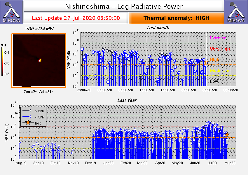 Nishinoshima - thermal anomalies and radiative power at 07/27/2020 / 03h50 - Doc.Mirova _MODIS_logVRP