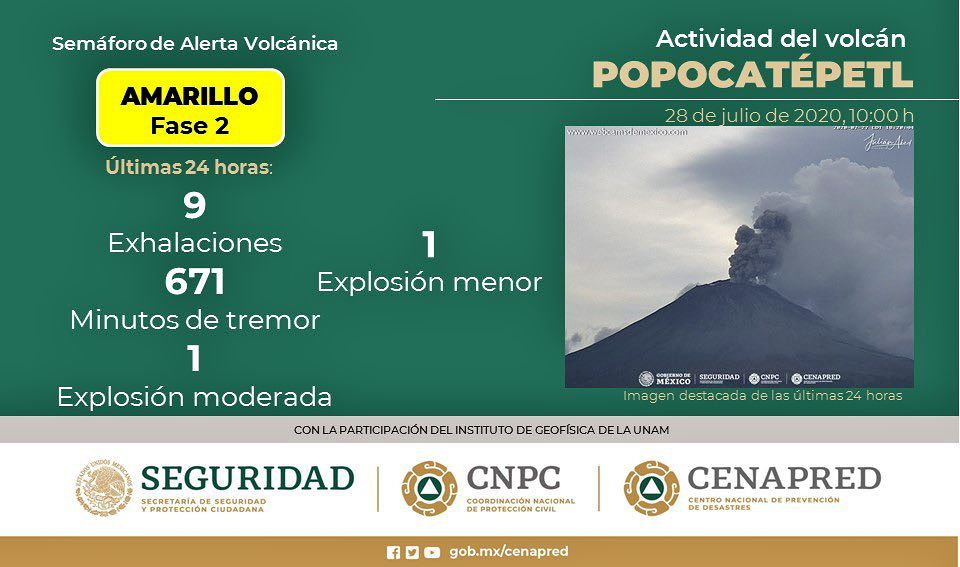 Popocatépetl - summary of the activity of the last 24 hours - Doc. Cenapred / CNPC / Seguridad 28.07.2020