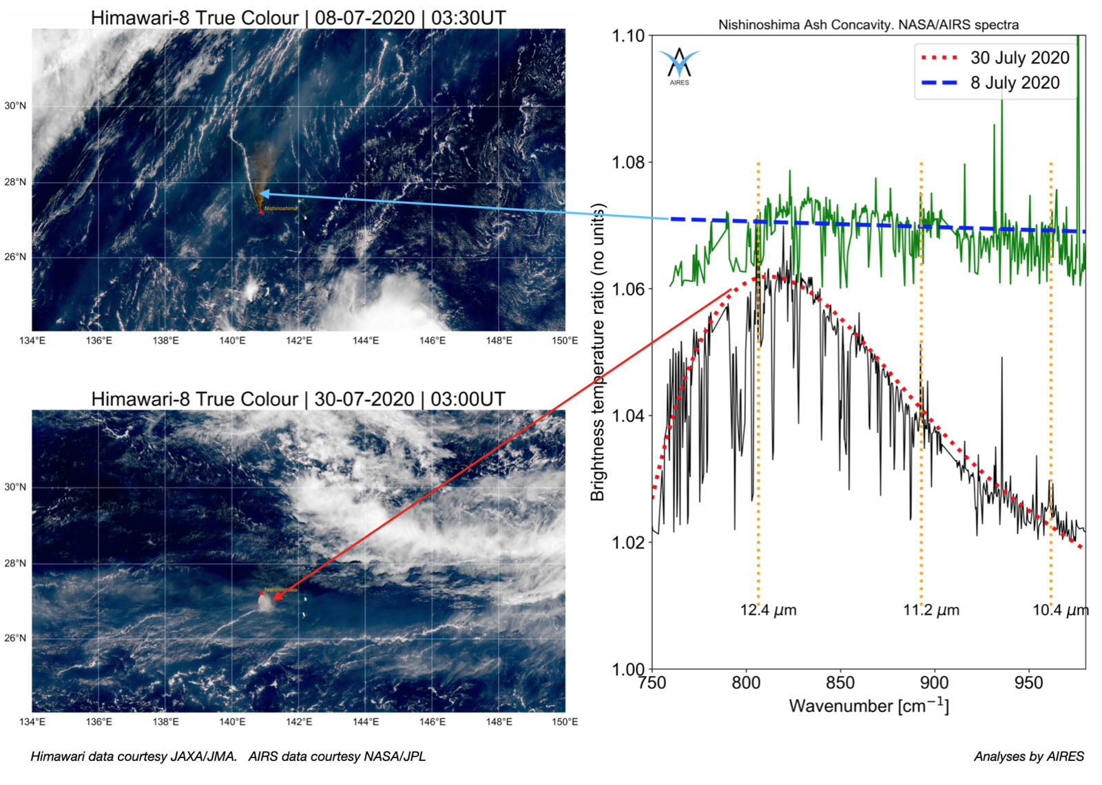 Nishinoshima - Noticeable colour changes in Himawari and MODIS images of the July 2020 plume suggest something is changing.  AIRS spectral shape indicates higher silicate content - Doc. AIRES