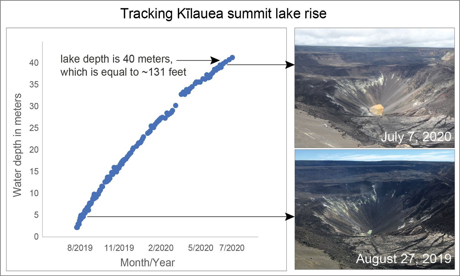 Kilauea - evolution from the pond to a lake in the Halama'uma'u crater - Doc. USGS