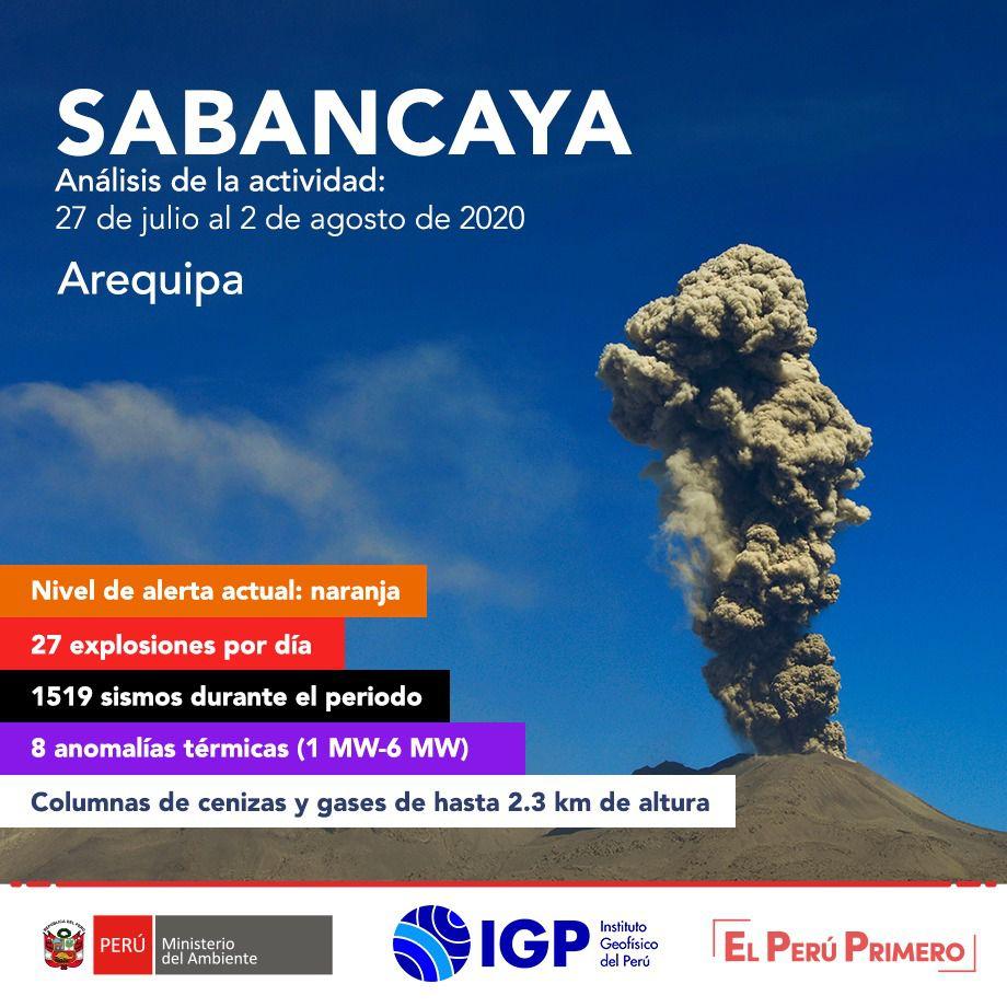 Sabancaya - summary of activity between July 27 and August 2, 2020 - Doc. I.G.Peru