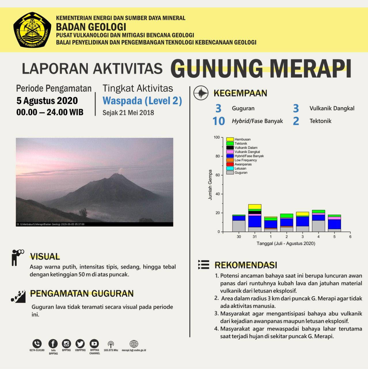 Merapi - activity summary table of 05.08.2020 - Doc. BPPTKG
