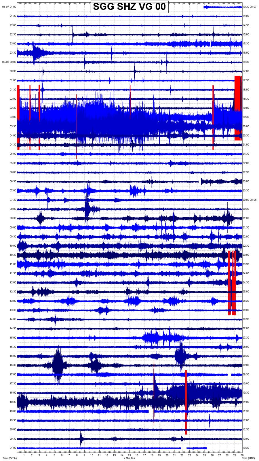 Sinabung - tableau de sismicité au 08.08.2020 et sismogramme du jour - Magma Indonesia
