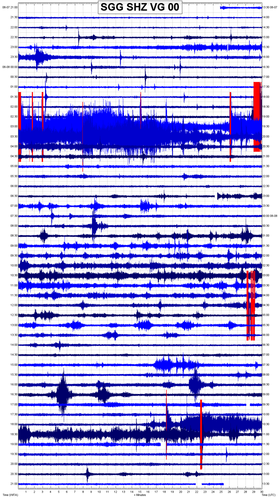 Sinabung - seismicity table as of 08.08.2020 and seismogram of the day - Magma Indonesia