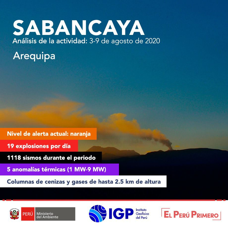 Sabancaya - summary of activity between August 3 and 9, 2020 - Doc. I.G. Peru