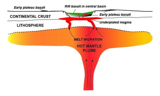 Diagram of MRS volcanism at the rift stage, 1.100Ma ago - Doc. USGS