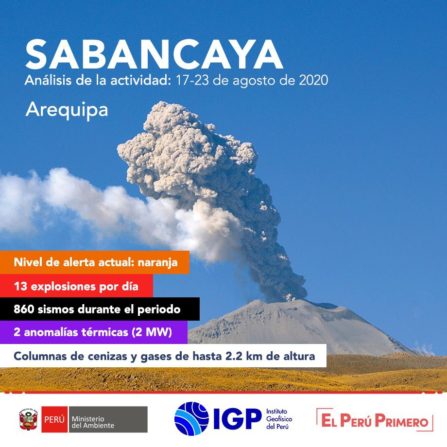 Sabancaya - summary of the activity between 17.08 and 23.08.2020 - Doc. IGPeru