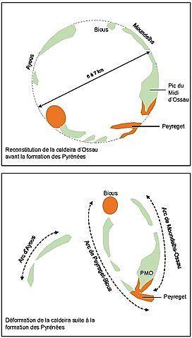 La caldeira d'Ossau avant la formation des Pyrénées et sa déformation lors de l'établissement de la chaîne de montagnes - Doc. Capbourrut / Travail personnel, CC BY-SA 4.0, commons.wikimedia.org