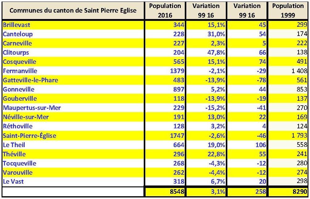 Val de Saire : évolution de la population entre 1 999 et 2 016