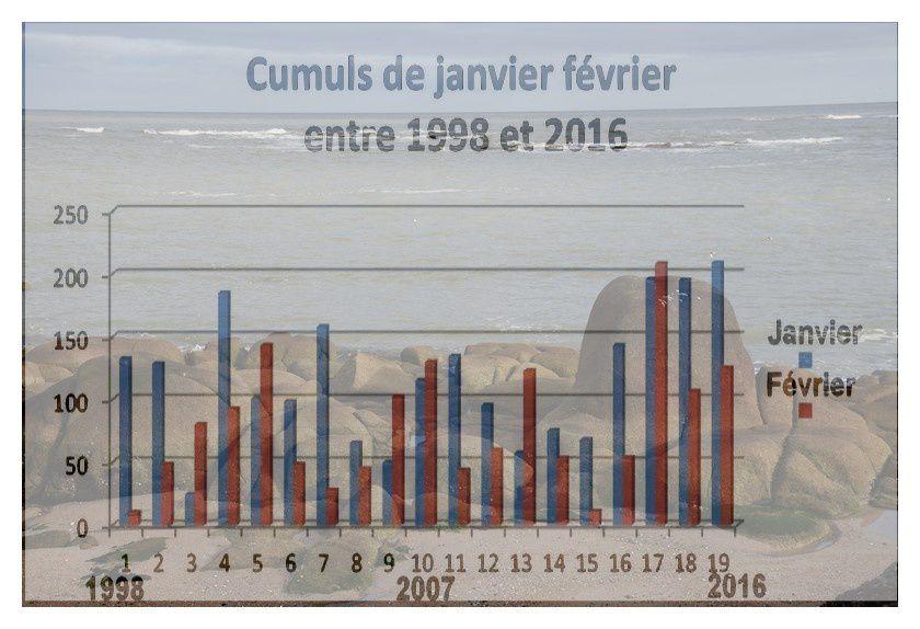 Val de Saire: Février 2016, la couleur du ciel