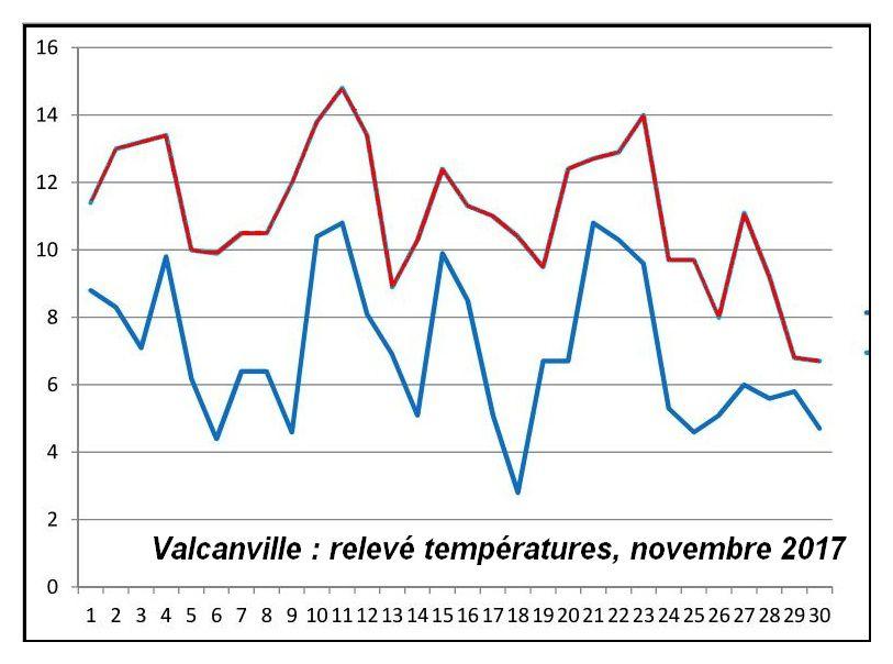 Val de Saire, Novembre 2017, relevé des températures