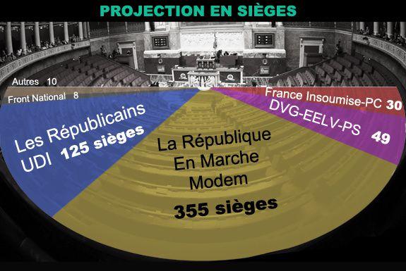 Législatives :Victoire en trompe-l'œil pour Macron. Ici et là quelques bonnes nouvelles.