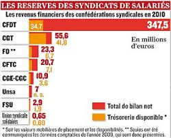 1) Chateua CGT. 2)Finances syndicales.