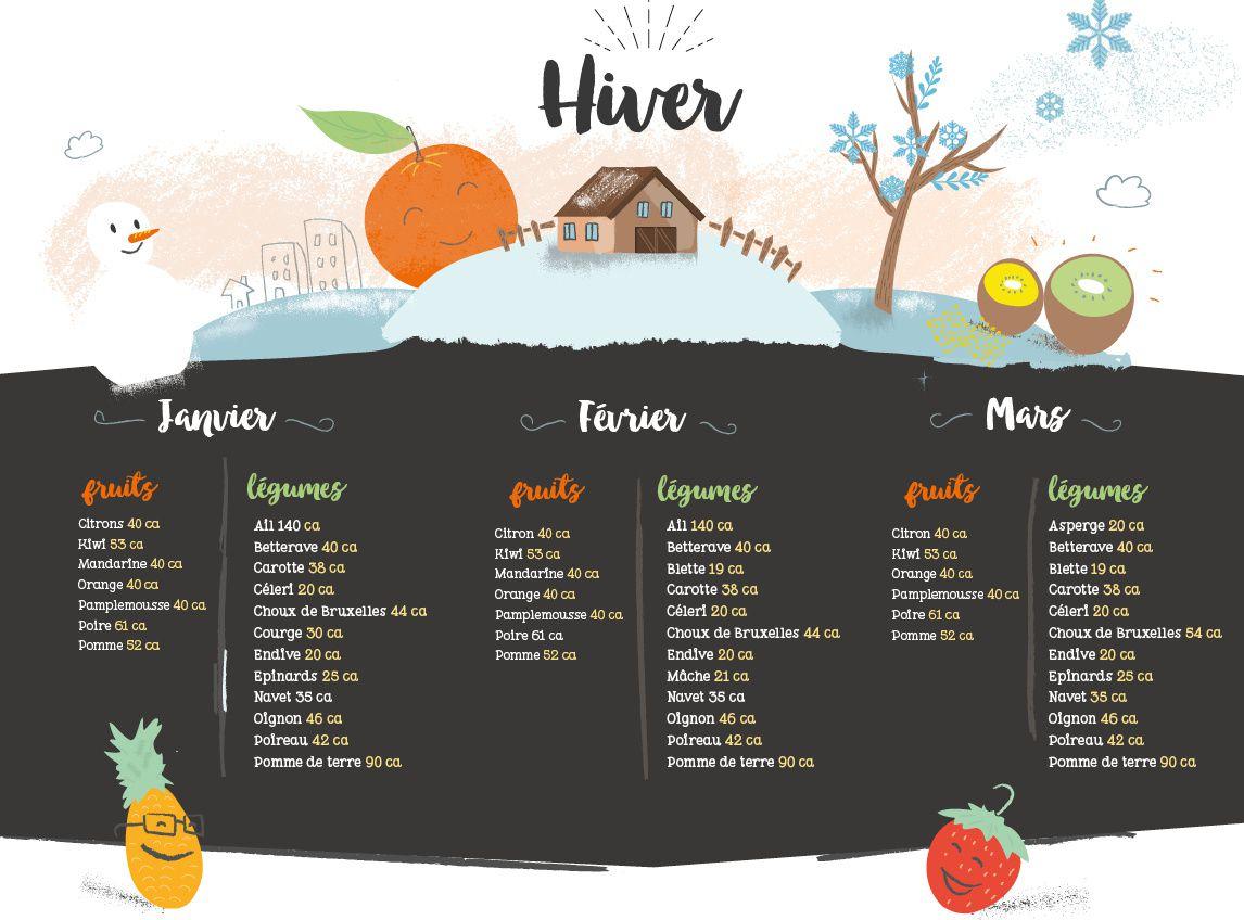 {Fruits et Légumes de Saison} Compilation de Recettes à Base de Chou-Fleur