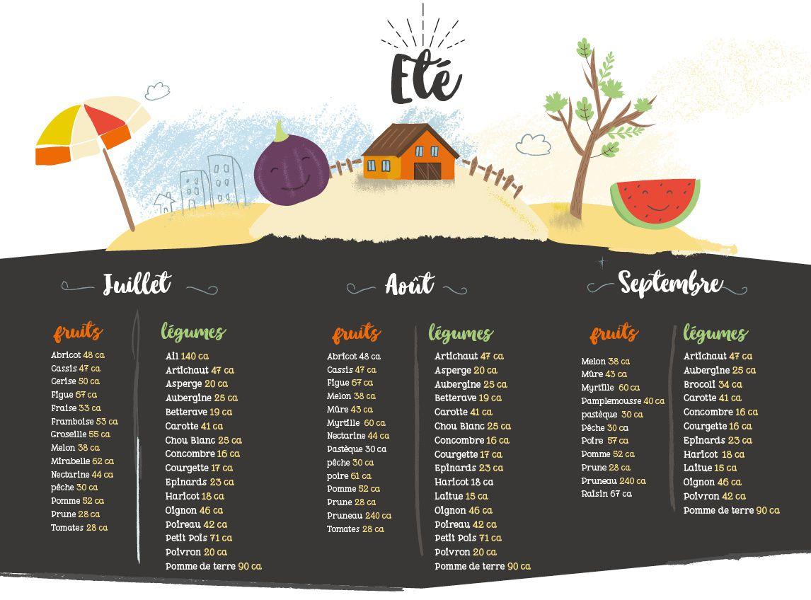 {Fruits et Légumes de Saison} Compilation de Recettes à Base d'Aubergine