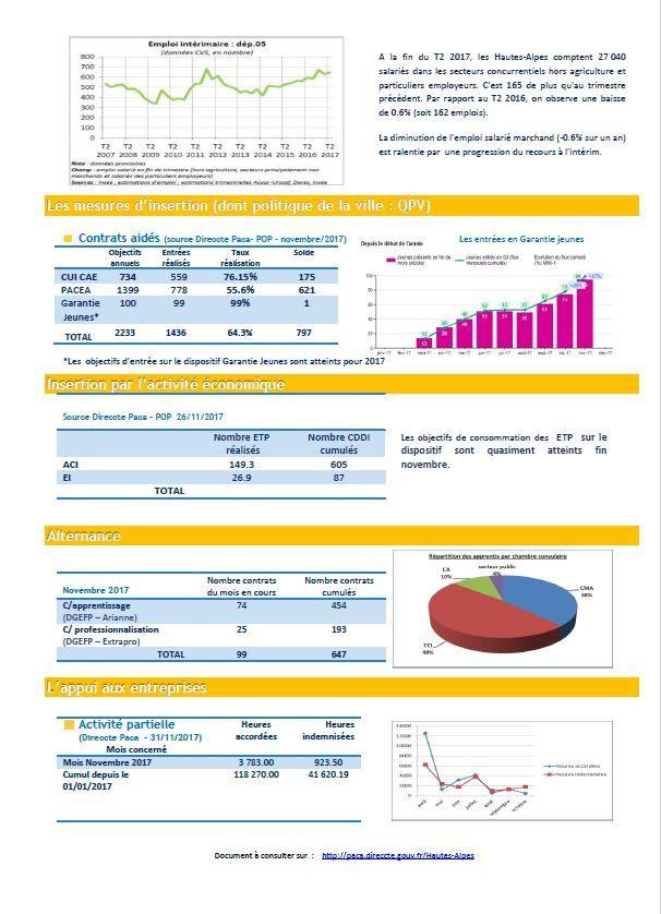 Les chiffres clés de l'emploi dans les Hautes-Alpes - Novembre 2017