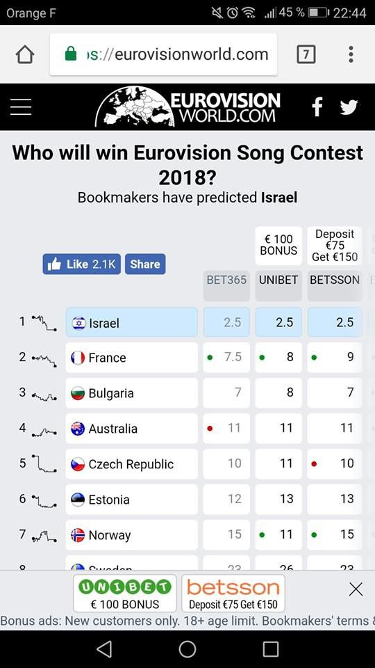 Eurovision 2018 bookmaker 29 04 2018