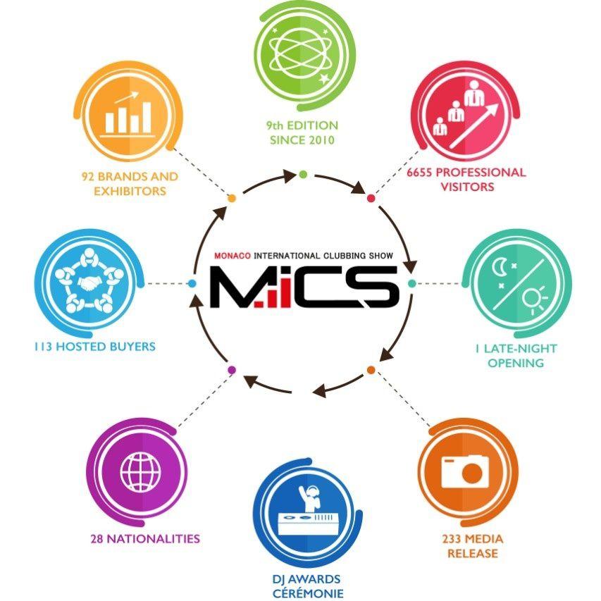 MICS 9th EDITION - 7&8 NOV - NRJ DJ AWARDS