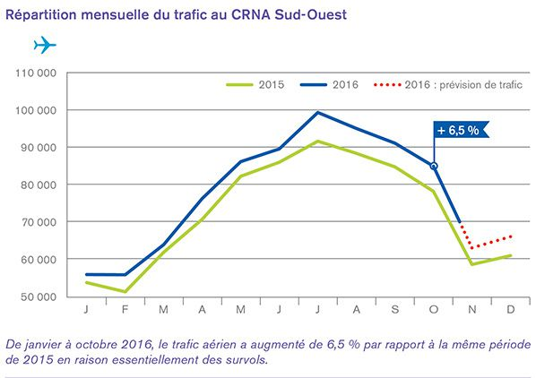 trafic crna sud ouest
