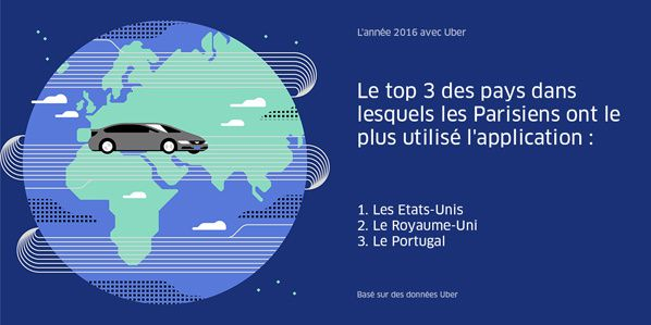 top tendance uber paris
