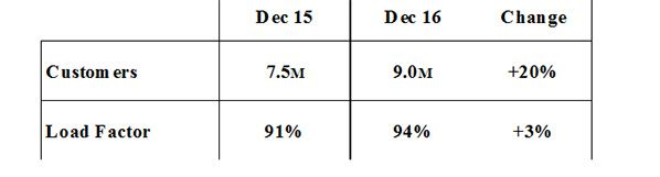 ryanair december statistics trafic