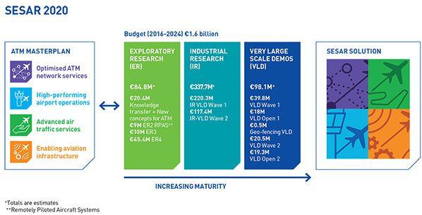 sesar 2020 atm masterplan programme solutions