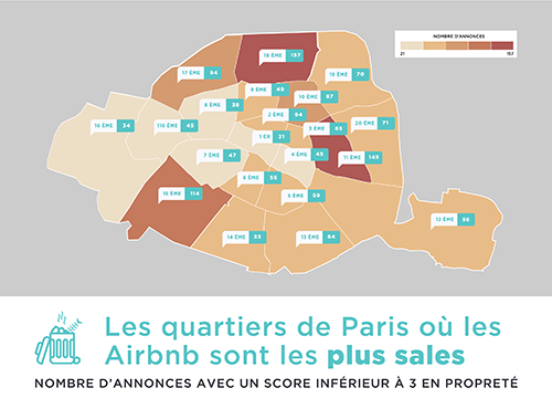 paris airbnb quartiers sales