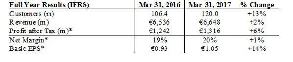 ryaniar fill year result 2016