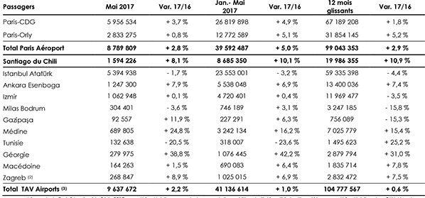 trafic passagers groupe adp mai 2017