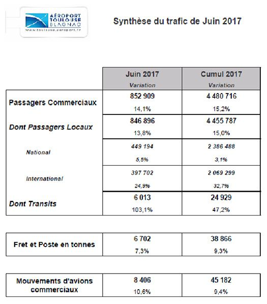 synthese trafic juin_aeroport toulouse blagnac