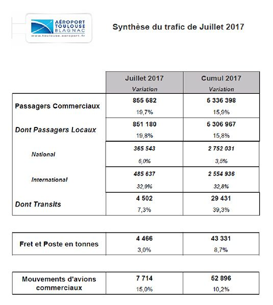 synthese trafic juillet aeroport toulouse blagnac