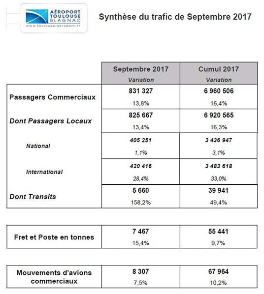 aeroport toulouse trafic septembre synthese