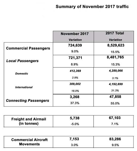 toulouse traffic figures airport passengers november