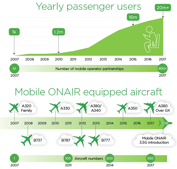 yearly passengers users