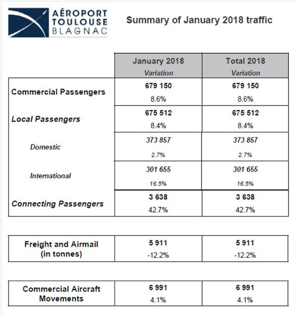 toulouse blgnac airport traffic features january