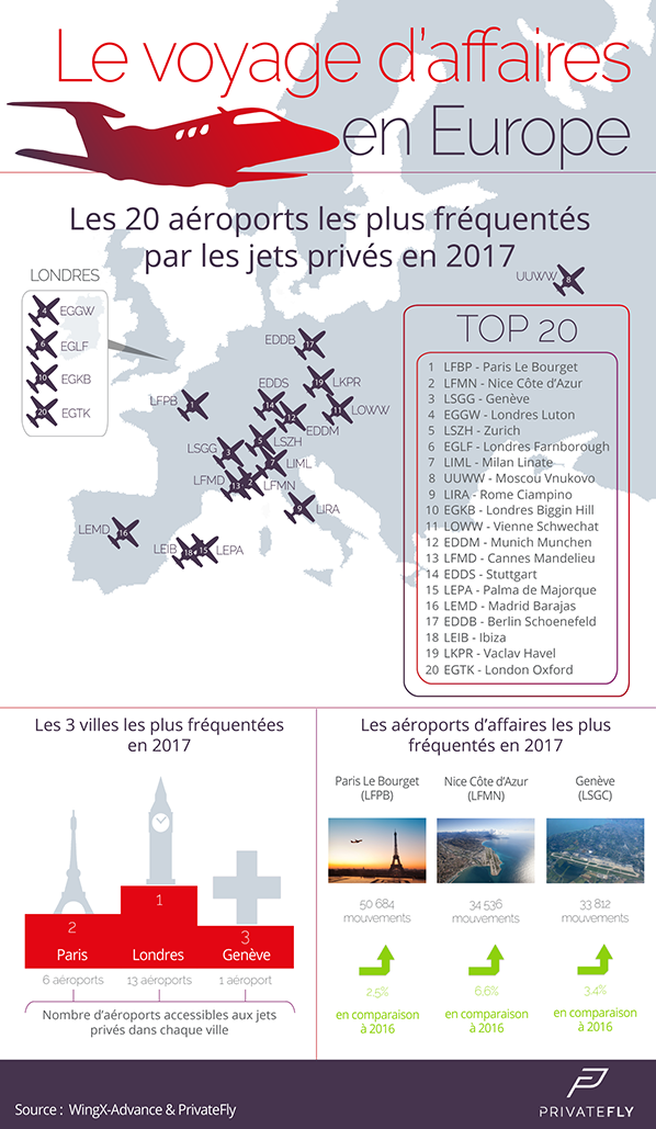 top airports business privatefly