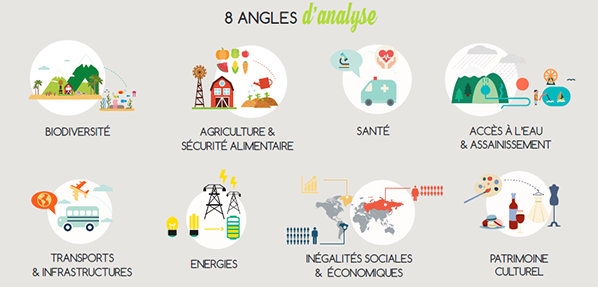 angle analyse climat