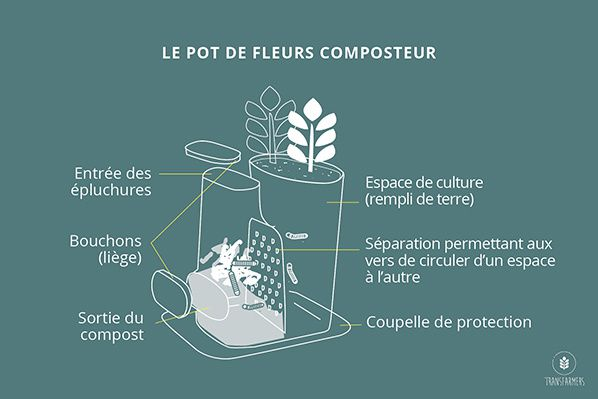 Transfarmers, un pot de fleurs-composteur responsable, design et intelligent