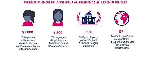 Journée nationale Les Sciences de l Ingénieur au Féminin  chiffres clés