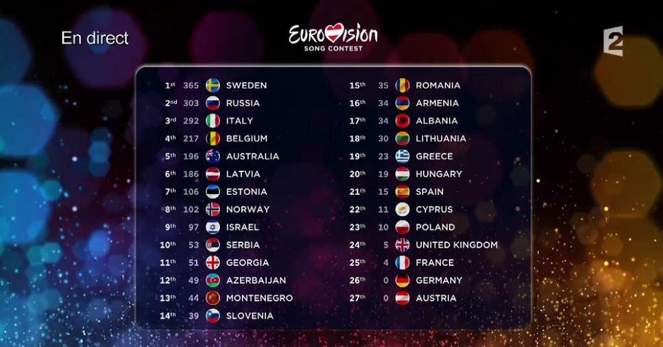 Le classement intégral du concours Eurovision de la chanson 2015.