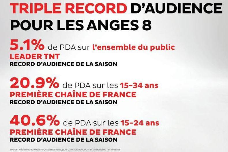 40% de part d'audience sur les 15/24 ans pour Les Anges hier sur NRJ12 !