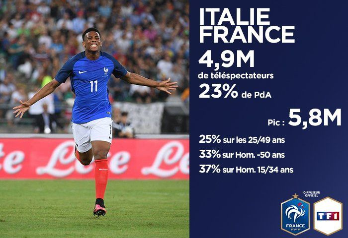 Audience du match de football amical Italie - France sur TF1.