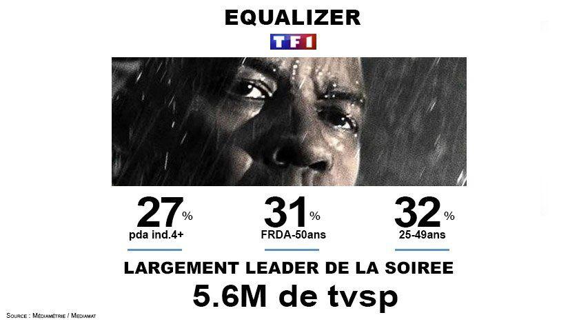 Le film américain Equalizer largement en tête des audiences dimanche soir.