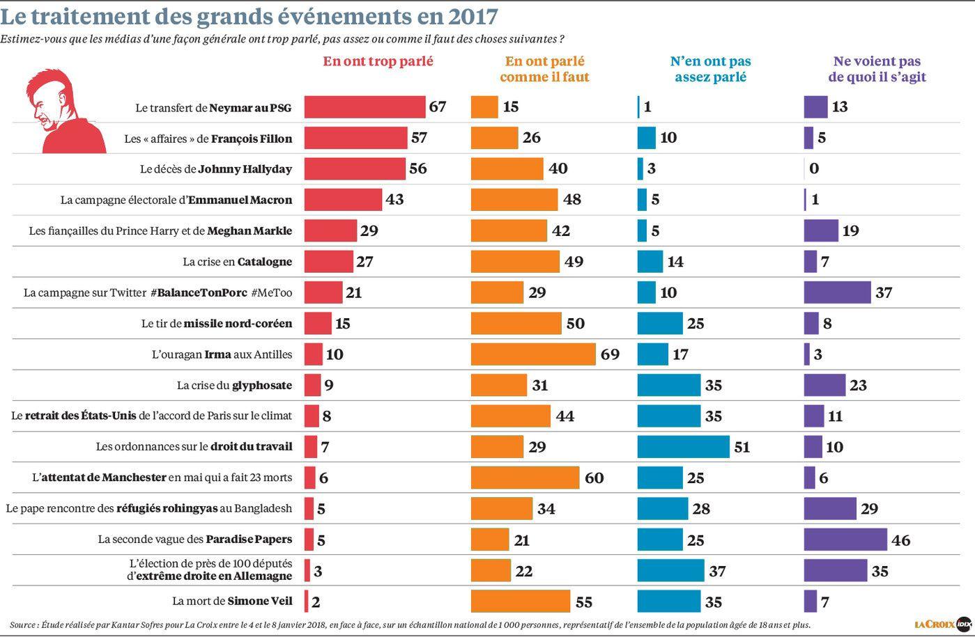 La confiance accordée aux médias traditionnels progresse en France.
